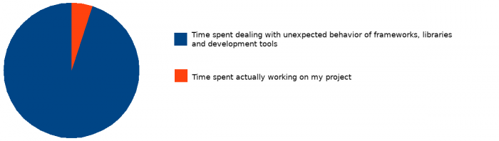 Time spent on projects