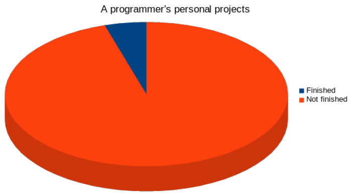 Every programmer entered this phase, but never passed it.