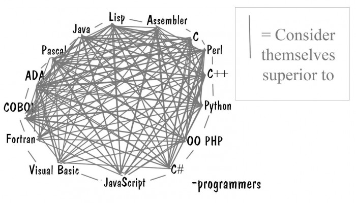 The real programmer hierarchy
