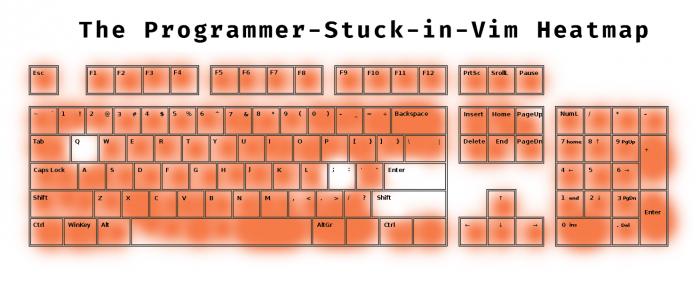 The Programmer-Stuck-in-Vim Keyboard Heatmap
