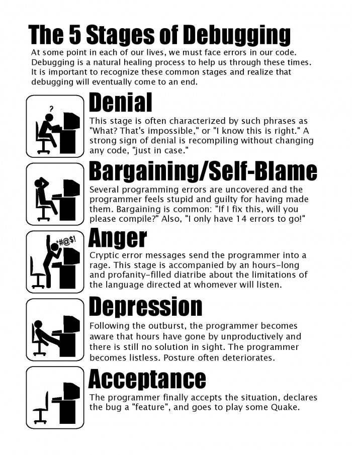 The five stages of debugging