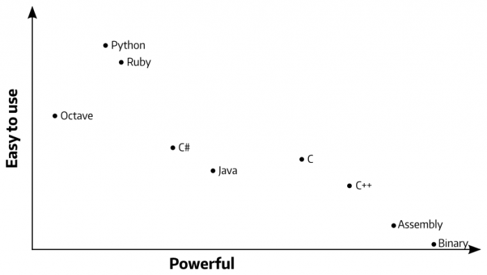Ease of use vs. power of various programming languages