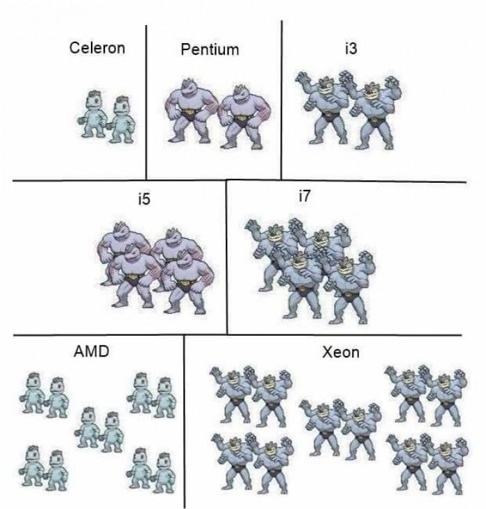 If CPUs were Pokémon