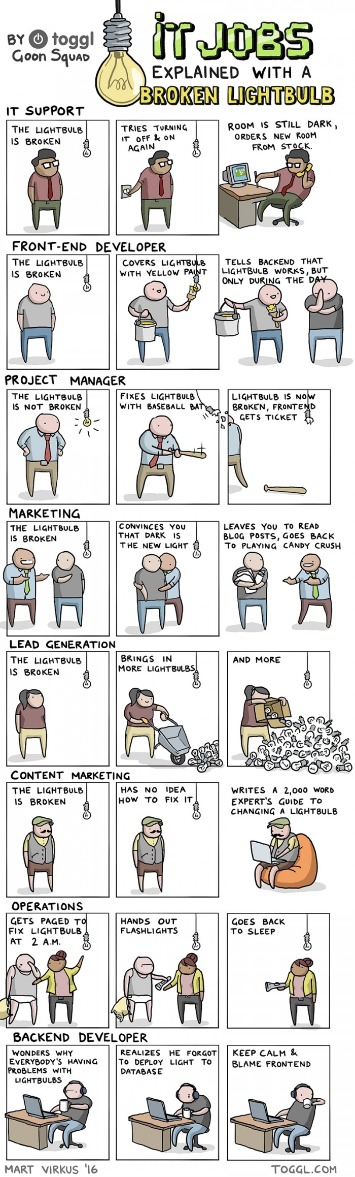 IT Jobs Explained With a Broken Lightbulb