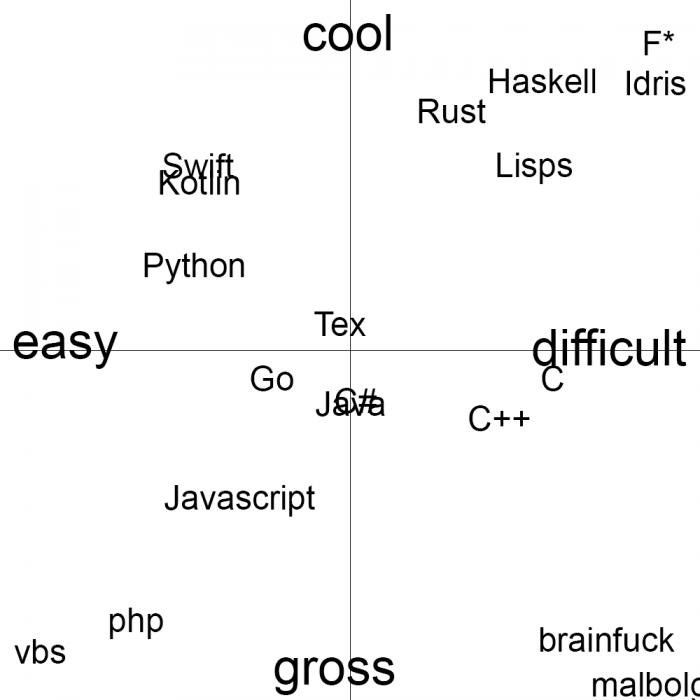 A purely objective diagram showing the easiness and coolness of some programming languages
