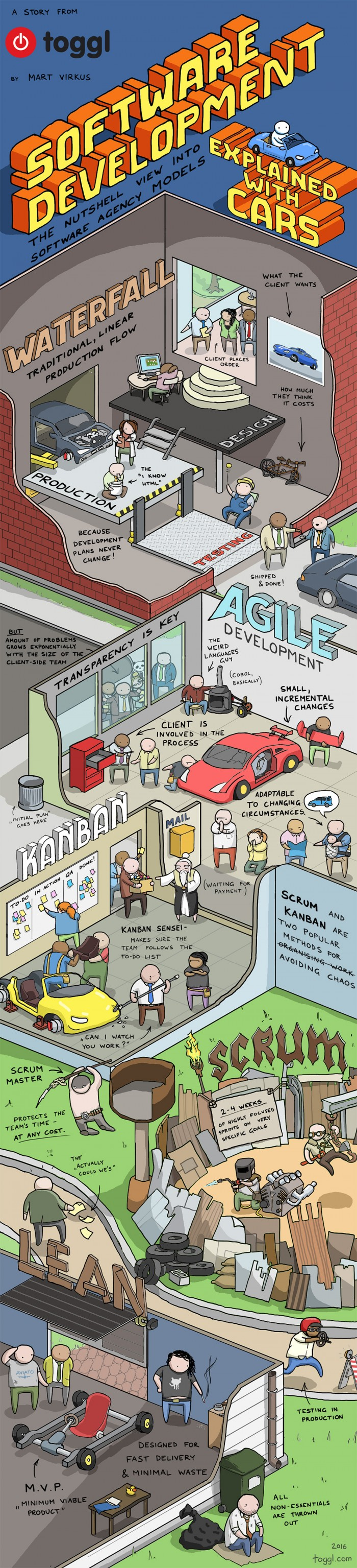SOFTWARE DEVELOPMENT EXPLAINED WITH CARS