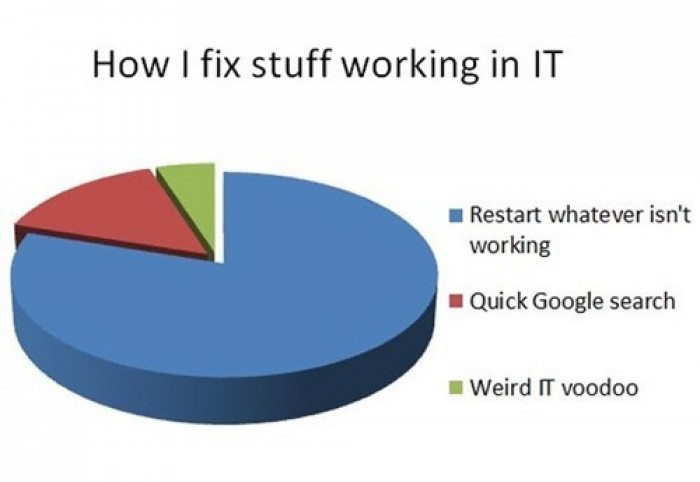 How I fix stuff working in IT