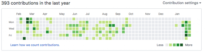I didn't think of all places Github would remind me of my rough breakup last year.