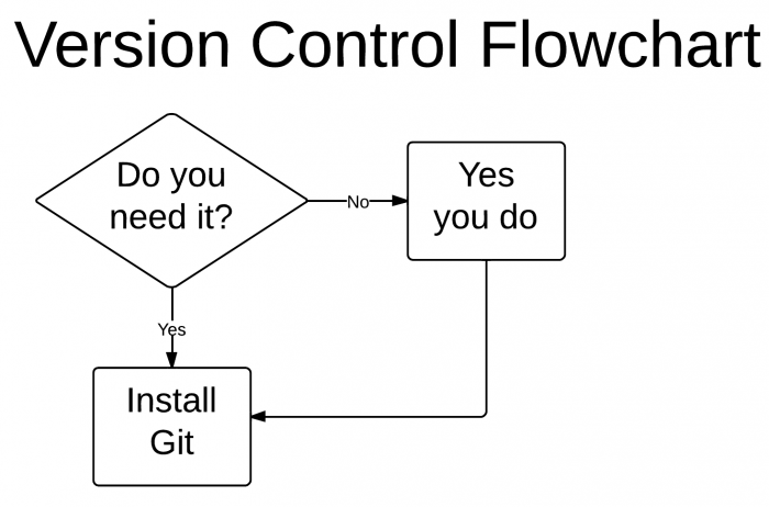 Do you need git?