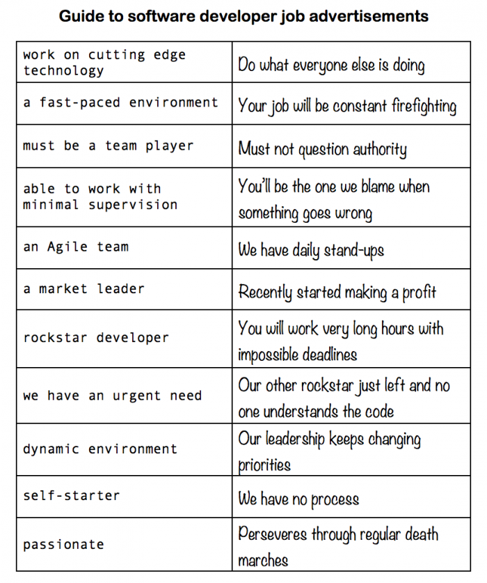 The real guide to interpreting developer job ads
