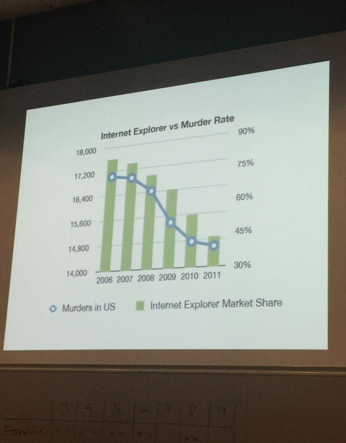 Internet Explorer vs Murder Rate