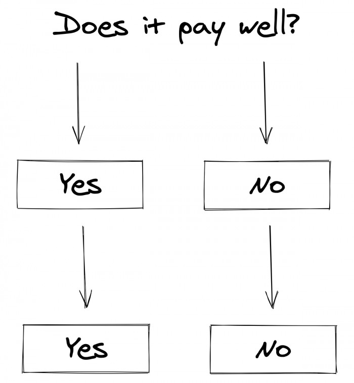 My decision tree for learning something new in tech.
