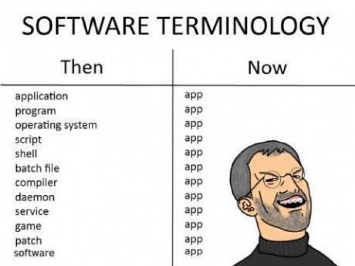 software-terminology