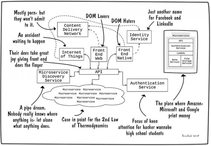 [devops] The Modern Application Stack