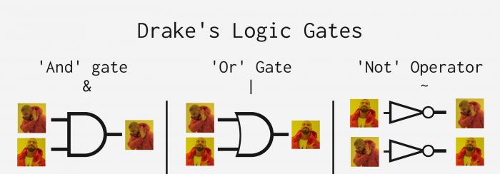 Drake teaches logic operations.