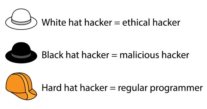 The different types of hackers