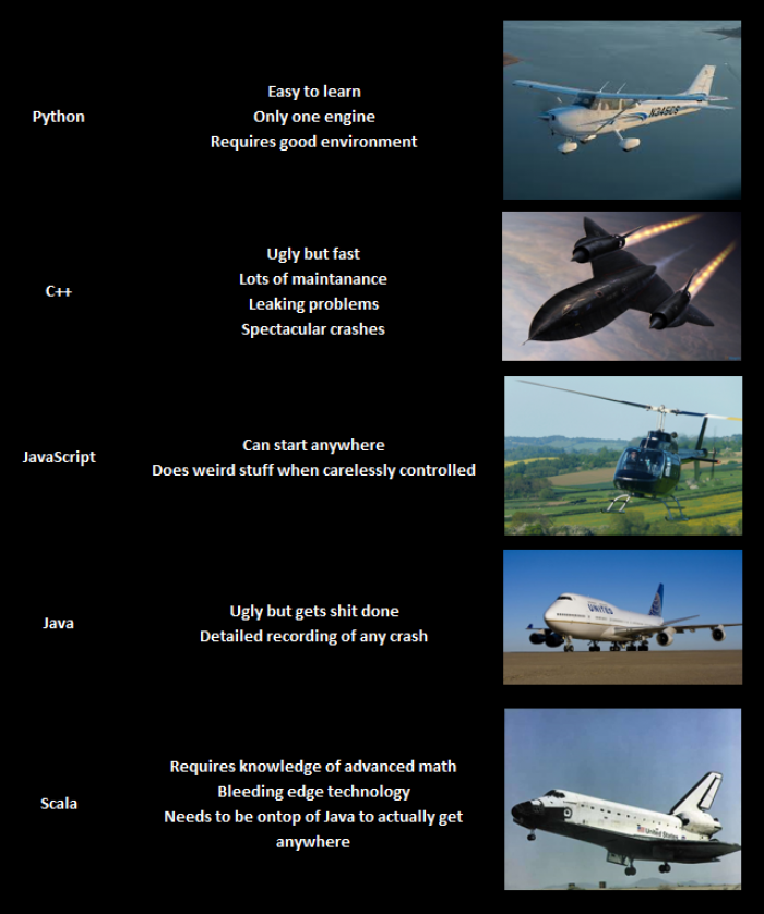 If programming languages were aircraft