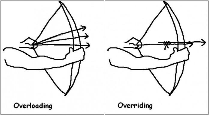 Overloading vs Overriding