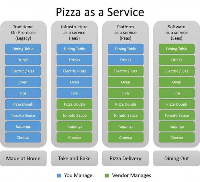 Pizza as a Service