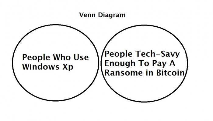 a flaw in the ransomware hack