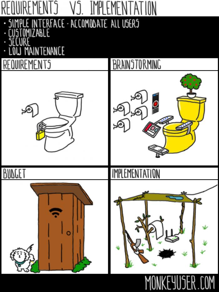 Requirements vs. Implementation