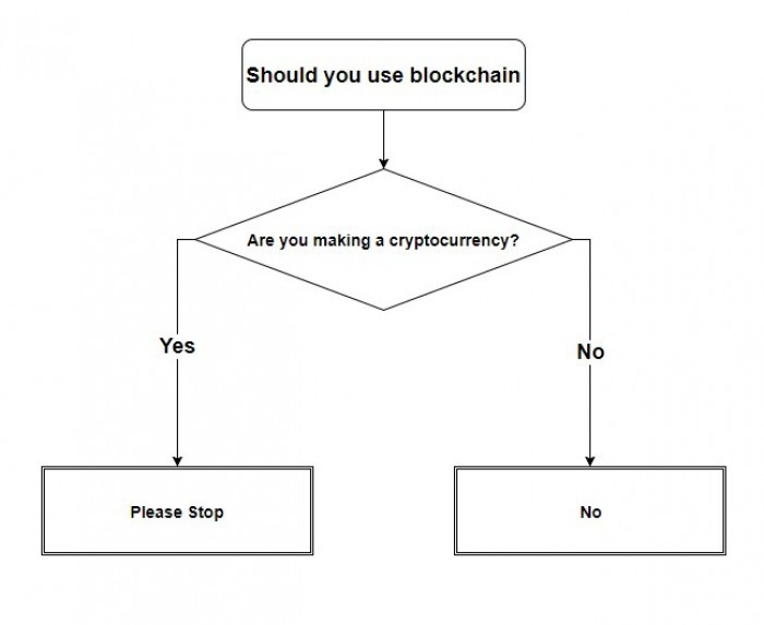 a diagram to help you decide whether blockchain is right for your project