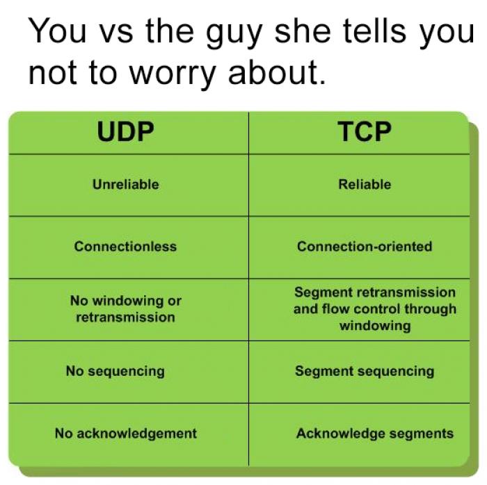 Dating as a CS Major