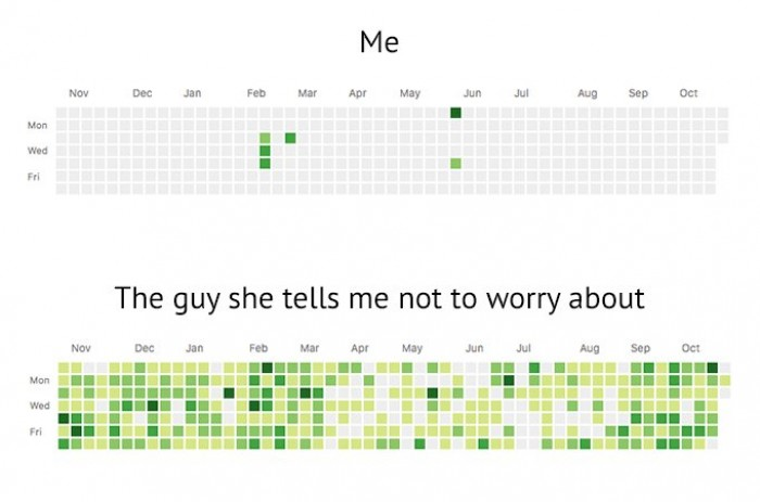 Joke about your GitHub profile.