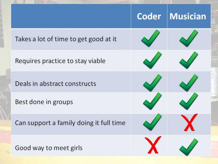 Coder vs Musician