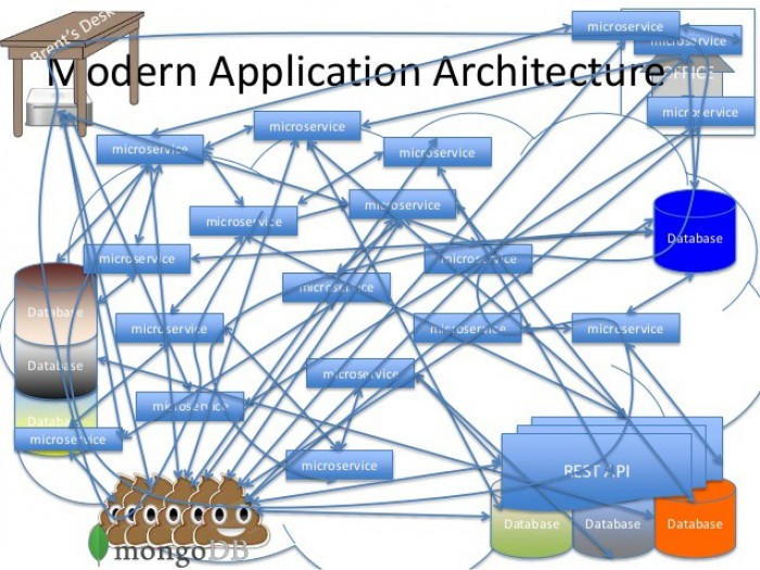 Modern Application Architecture