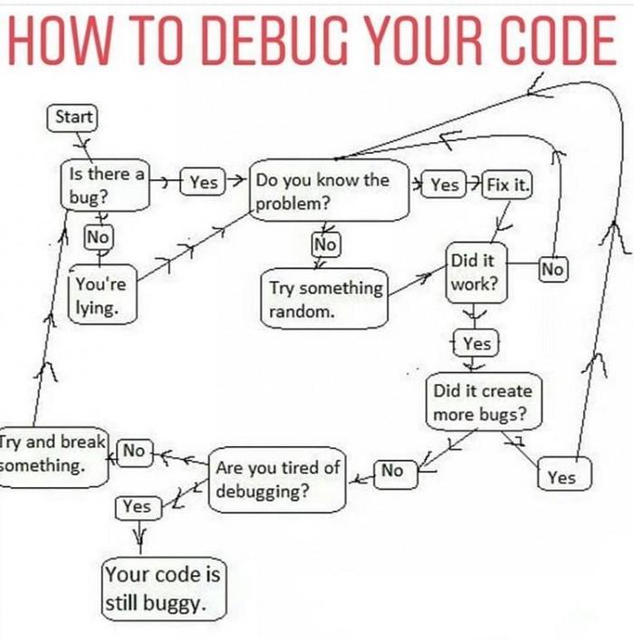 Debugging code